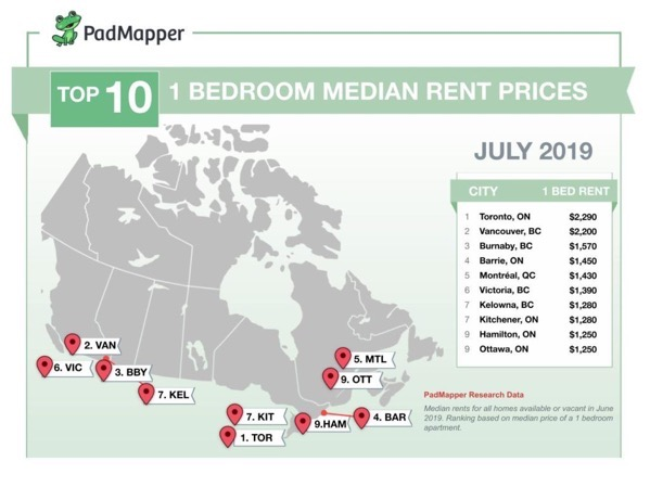 July-Canadian-Rent-Report-2-1024x767.jpg