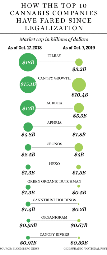 Cannabis market capitalization 1