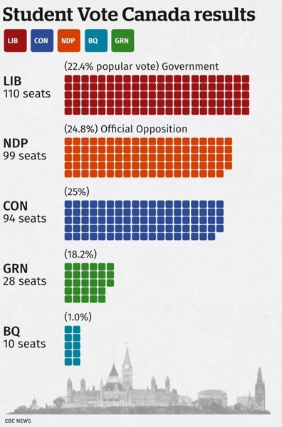 student-vote-canada-2019-results.jpg