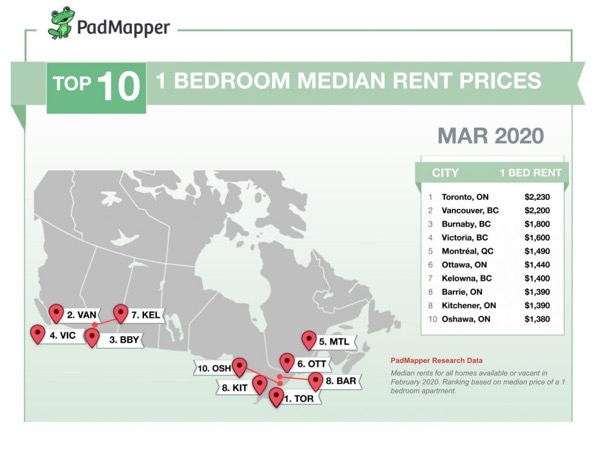 Canadian Rent Report March 2020 1024x767