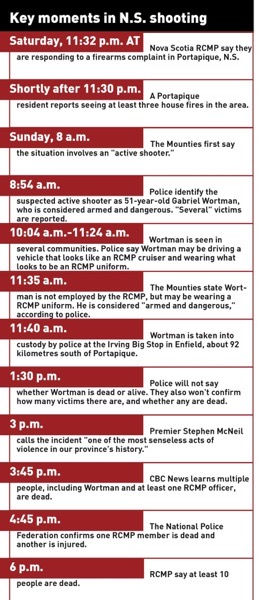 timeline-of-nova-scotia-deaths.jpg
