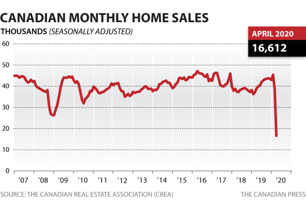 Cp monthly home sales apr 2020