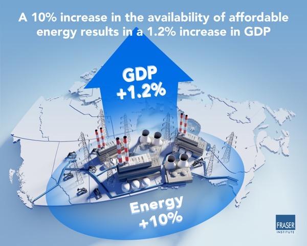 Stimulating economic growth through abundant energy infographic