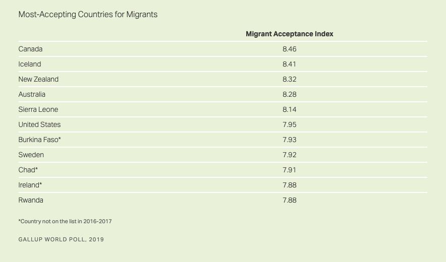 emigration Canada