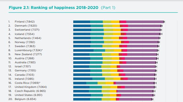 World Happiness Ranking 2021