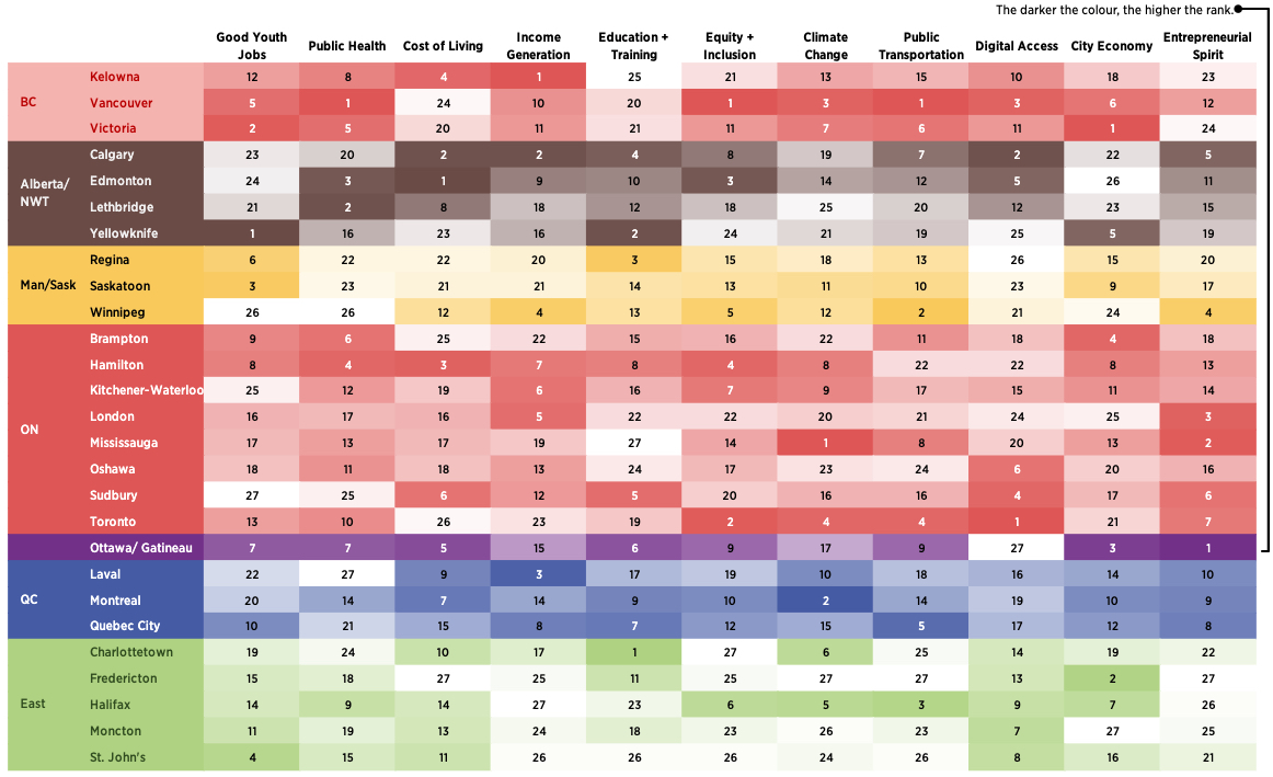 Indicator rankings of Canadian urban areas in the 2021 Urban Work Index. Click on the image for an enlarged version. (Youthful Cities/RBC)